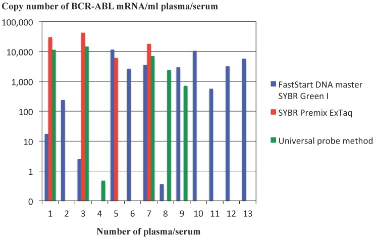 Comparison of methods for real-time PCR of cDNA reverse-transcribed from RNA extracted from plasma/serum of patients with CML. Copy number of BCR-ABL mRNA was compared among real-time PCR using LightCycler-FastStart DNA master SYBR Green I reagents, PCR using SYBR Premix ExTaq reagents and PCR using Universal probe method. The graph is a representative data among three independent experiments, the other two of which were performed at different time by using different samples (plasma or serum). The other series of experiments demonstrated the similar results to the representative data shown in the Figure.