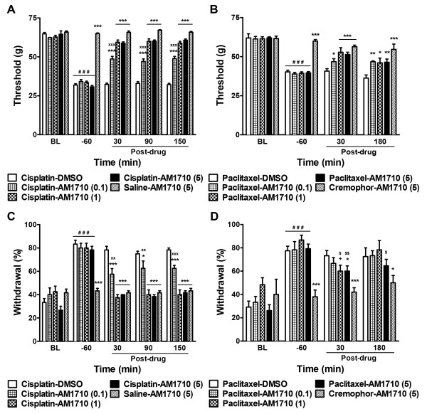 Effect of AM1710 on chemotherapy-induced mechanical and cold allodynia. AM1710 suppressed both mechanical ( A , B ) and cold ( C , D ) allodynia evoked by cisplatin ( A , C ) or paclitaxel ( B , D ) treatment. Data are expressed as mean ± SEM (n = 5-13 per group). *** P