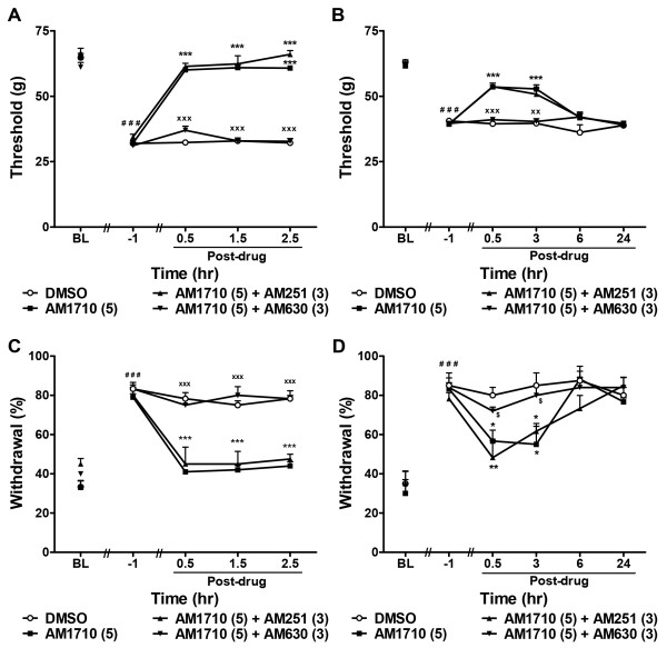 The cannabilactone AM1710 suppresses chemotherapy-induced mechanical and cold allodynia through a CB 2 -specific mechanism. AM1710-induced suppressions of cisplatin- ( A , C ) and paclitaxel- ( B , D ) evoked mechanical ( A , B ) and cold ( C , D ) allodynia were blocked by the CB 2 antagonist AM630 (3 mg/kg i.p.) but not the CB 1 antagonist AM251 (3 mg/kg i.p.). Data are expressed as mean ± SEM (n = 5-6 per group). *** P