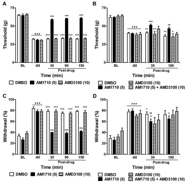 CXCR4 signaling did not contribute to either chemotherapy-induced neuropathy or CB 2 agonist efficacy. The CXCR4 antagonist AMD3100 (10 mg/kg i.p.) failed to suppress the maintenance of cisplatin- ( A , C ) or paclitaxel- ( B , D ) evoked mechanical ( A , B ) and cold ( C , D ) allodynia. The CXCR4 antagonist AMD3100 (10 mg/kg i.p.) did not alter antinociceptive efficacy of the CB 2 agonist AM1710 (5 mg/kg i.p.) in suppressing paclitaxel-induced mechanical ( B ) and cold ( D ) allodynia. *** P