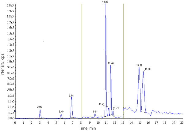 Typical chromatogram showing vitamin D analogues [1 ST period analytes: Stanozolol-d3-RT = 2.96, 1α25(OH) 2 D2-RT = 5.49, 1α25(OH) 2 D3-RT = 6.74; 2 nd period analytes: 7αC4-RT = 9.51, 25OHD3-RT = 10.86, 3-epi-25OHD3-RT = 11.21, 25OHD2-RT = 11.46 and 3-epi-25OHD2-RT = 11.71; 3 RD period analytes: vitamin D3-RT = 14.87 and vitamin D2-RT = 15.38].