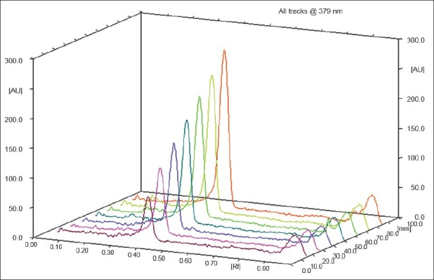 <t>Three</t> dimentional overlay of HPTLC densitograms of standard plot of tenoxicam. Analysis was done using 60F-254 <t>TLC</t> plates as stationery phase and toluene-ethyl acetate-formic acid (6:4:0.3, v/v/v) as mobile phase.