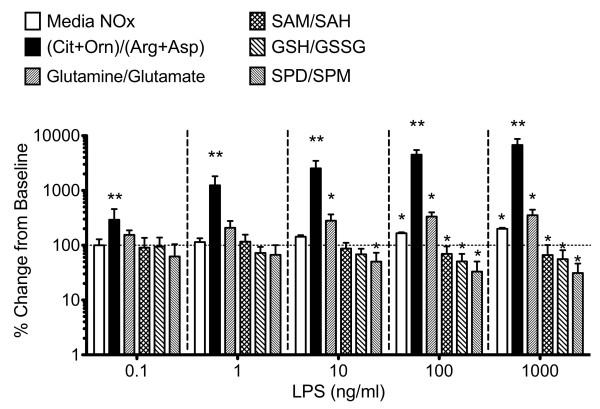 The cellular CO/AA ratio is the most sensitive amino acid-based biomarker of LPS activation. The relative sensitivity of the CO/AA ratio to varying concentrations of LPS was compared to total media nitrate/nitrite (NOx), Gln/Glu, SAM/SAH, GSH/GSSG, AND Spd/Spm ratios. Raw cells (2 × 10 6 cells) were either left untreated or incubated with 0.1, 1,10, 100 and 1000 ng/ml LPS at 37°C for 24 hrs. Media NOx concentrations and metabolite ratios obtained were normalized to baseline levels in untreated cells and the % changes from baseline were plotted (mean ± SD; N = 6). The CO/AA ratio was the sole indicator that was significantly changed, even at 0.1 ng/ml LPS, and further increased at higher LPS concentrations in a dose-dependent manner. At all concentrations of LPS tested, the changes in CO/AA ratio were greater than other metabolic indices of macrophage activation. * denotes p