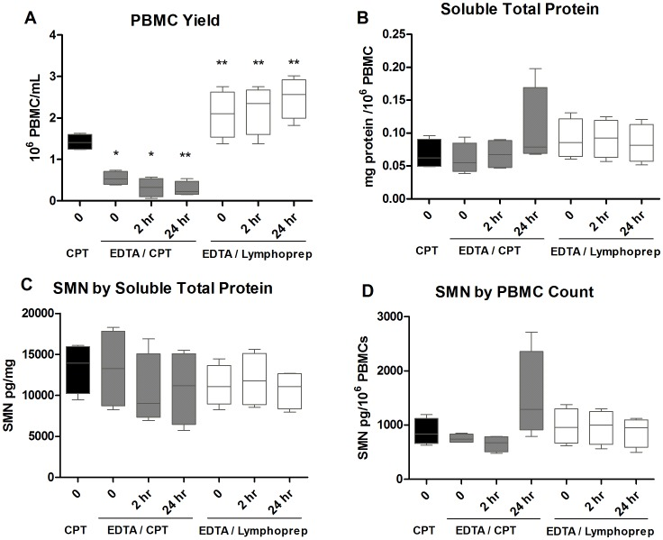 Study 3: Comparison of PBMC isolation methods and SMN measures from various blood fractions. Due to the variability in SMN signal and protein concentrations seen with <t>CPT</t> tube PBMC isolation, other methods were explored using the four subjects from Study 2. A : PBMC yield was greatest in samples collected with <t>EDTA</t> tubes and subsequent Lymphoprep gradient separation, and showed no statistically significant changes with isolation delays of up to 24 h. B : Total soluble protein tended to increase with 24 h delays in samples collected by EDTA tube and isolated by CPT tubes, while there was no obvious change in protein concentrations in EDTA/Lymphoprep processing. C : SMN as measured by total protein tended to decrease with isolation delays with EDTA/CPT processing. SMN signals were similar with delays up to 24 h with EDTA/Lymphoprep processing. D : SMN by PBMC counts was variable for both EDTA/CPT and EDTA/Lymphoprep processing methods. However, the EDTA/Lymphoprep values were generally overlapping and did not appear to decrease from the no-delay timepoint (t = 0). In Figure 3 body of the boxplots indicate the first and third quartiles, while the horizontal bar indicates the median.
