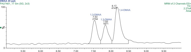 Typical MRM Chromatogram at 20 μg/L each for 1,3 and 1,4-DMAA analytes. Note: The retention times for the 1,3-DMAA diastereomers are 7.53 and 7.83 minutes, and 1,4-DMAA retention time is 8.17 minutes.