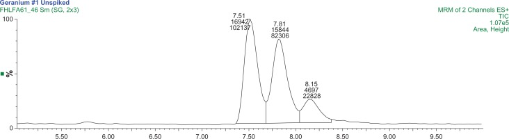 A MRM chromatogram of Changzhou S11-1 sample. Notes: The first two peaks are 1,3-DMAA diastereomer pairs with retention times of 7.51 minutes and 7.81 minutes. The 1,4-DMAA peak retention time is 8.15 minutes. The chromatogram is produced using two mass transitions 116/99.7 m/z and 116/57 m/z.