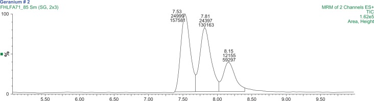 A MRM chromatogram of the Changzhou 1 sample. Notes: The first two peaks are 1,3-DMAA diastereomer pairs with retention times of 7.51 minutes and 7.81 minutes. The 1,4-DMAA peak retention time is 8.15 minutes. The mass transitions used are 116/99.7 m/z and 116/57 m/z.