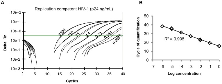 """SG-PERT assay on <t>ABI</t> 7300 Real-Time <t>PCR</t> System. (A) Amplification curves of indicated amount of replication competent HIV-1 (NL4-3 strain) (ng p24/mL) obtained by SG-PERT on the ABI 7300 instrument. The horizontal line represents the threshold line used to calculate Cq values. (B) Correlation between input levels of replication-competent HIV-1 virus and Cq values obtained by SG-PERT on the ABI 7300 instrument. p24 antigen concentration in the undiluted samples (value """"0"""" on x-axis) was 3,100 ng/mL."""