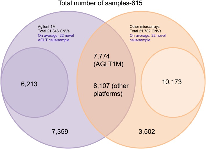 A Venn diagram showing comparison of Agilent 1M CNV calls with those detected by other SNP microarray platforms including Illumina 1M single/duo array, Affymetrix500K, Affymetrix6.0, and Illumina Omni 2.5M array for a total of 615 samples. Agilent 1M CGH data yielded 21,346 stringent CNVs and the SNP (other) microarray platforms yielded 21,782 stringent CNVs. A total of 7774 CNVs (36%) detected by the Agilent 1M array (AGLT1M) were detected by other platforms, whereas 8107 CNVs (37%) detected by other microarrays were detected by the Agilent 1M array. A total of 6213 (29%) Agilent 1M CNVs have less than 5 probe coverage in other SNP microarray platforms and 10,173 (47%) CNVs from the other SNP microarray platforms have less than 5 probe coverage in Agilent 1M array and are shown as smaller circles in this figure.