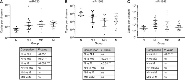 Comparison of the serum levels of miR-720 ( A ), miR-1308 ( B ) and miR-1246 ( C ) in Normal (N), Normal hospitalised (NH), MGUS (MG) and myeloma (M) groups. Graphs show median level with interquartile range. The Kruskal–Wallis test with Dunn's post test was used to determine the significance of differences between groups. The serum levels were determined using TaqMan miRNA qRT–PCR following RNA extraction. Two technical replicates were performed on two cDNA replicates (four technical replicates total per sample/miRNA combination.