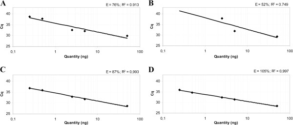 Standard curves of CADM1 and MAL in a multiplex qMSP with ACTB * tested on a serial dilution series of methylation positive SiHa DNA in methylation negative DNA of primary keratinocytes. Standard curve of CADM1 ( A ) and MAL ( B ) with the previously described primers 9 . CADM1 ( C ) and MAL ( D ) primers with nearly identical annealing temperatures as ACTB primers. For the dilution series the PCR efficiencies were calculated by E=(10 (−1/Slope) -1)×100%. The qPCR efficiencies increased from 76% to 87% for CADM1 and 52% to 105% for MAL. * ) Multiplex qMSP was performed with an ACTB primer concentration of 200 nM.