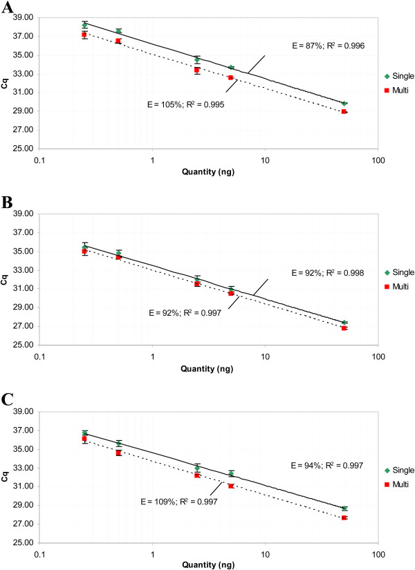 High linearity between singleplex and multiplex analysis on serial dilutions of methylated DNA (SiHa) in unmethylated DNA (EK). The multiplex reactions showed comparable efficiencies as the singleplex reactions for CADM1 ( A ), MAL ( B ) and hsa-miR-124-2 ( C ). Same thresholds were used in singleplex and multiplex qMSP, resulting in different Cq values for all targets. When adjusting the thresholds, the same Cq values can be obtained, resulting in overlap of the standard curves.