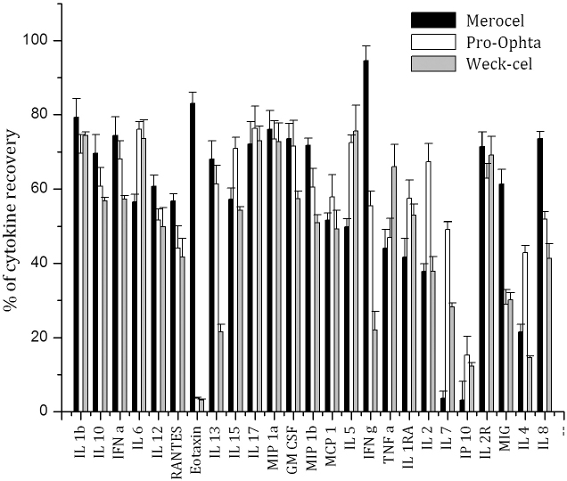 Mean percentages of cytokine/chemokine recovery from Merocel (black columns), Pro-ophta (white columns) and Weck-Cel (gray columns) sponges loaded in vitro with known concentration of 25 cytokines/chemokines and extracted with assay diluent used as an extraction buffer (EX4).