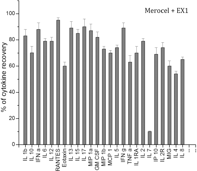 Mean percentages of cytokine/chemokine recovery from the Merocel sponge (gray columns) loaded in vitro with known concentration of 25 cytokines/chemokines and extracted with an extraction buffer 1 (EX1).