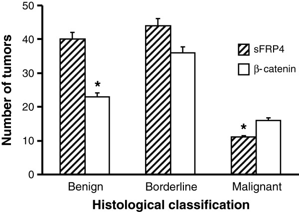 Graphical representation of the quantified proportion of tumours expressing sFRP4 and β-catenin based on histological classification of mucinous tumours as benign, borderline and adenocarcinomas. Values represent the mean for each group ± SEM. (* p