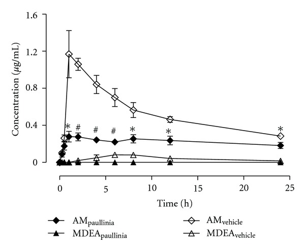 Mean plasma concentration-time profiles of amiodarone and mono- N -desethylamiodarone (MDEA) obtained, over a period of 24 h, from rats simultaneously treated in single dose with Paullinia cupana extract (821 mg/kg, p.o.), or vehicle (0.5% carboxymethylcellulose aqueous solution), and amiodarone (50 mg/kg, p.o.) by oral gavage. Symbols represent the mean values ± standard error of the mean (SEM) of six determinations per time point ( n = 6). * P
