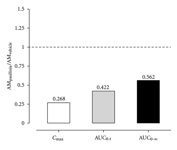 Ratios for the main plasma pharmacokinetic parameters ( C max , AUC 0– t and AUC 0–∞ ) estimated for amiodarone in rats simultaneously treated in single dose with Paullinia cupana extract (821 mg/kg, p.o.), or vehicle (0.5% carboxymethylcellulose aqueous solution), and amiodarone (50 mg/kg, p.o.) by oral gavage.