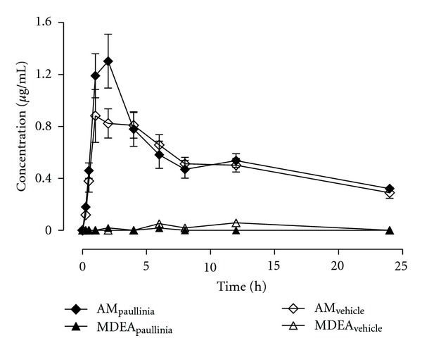 Mean plasma concentration-time profiles of amiodarone and mono- N -desethylamiodarone (MDEA) obtained, over a period of 24 h, from rats submitted to a 14-day pretreatment period with Paullinia cupana extract (821 mg/kg/day, p.o.), or vehicle (0.5% carboxymethylcellulose aqueous solution), and treated on the 15th day with a single dose of amiodarone (50 mg/kg, p.o.) by oral gavage ( n = 6). Symbols represent the mean values ± standard error of the mean (SEM) of six determinations per time point ( n = 6).