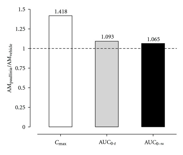 Ratios for the main plasma pharmacokinetic parameters ( C max , AUC 0– t and AUC 0–∞ ) estimated for amiodarone in rats submitted to a 14-day pretreatment period with Paullinia cupana extract (821 mg/kg/day, p.o.), or vehicle (0.5% carboxymethylcellulose aqueous solution), and treated on the 15th day with a single dose of amiodarone (50 mg/kg, p.o.) by oral gavage.