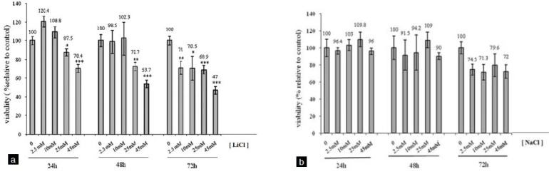 Effect of <t>LiCl</t> (a) and <t>NaCl</t> (b) on viability of LNCap cells. Values are expressed as mean+SD from at least three independents experiments in triplicate. * P