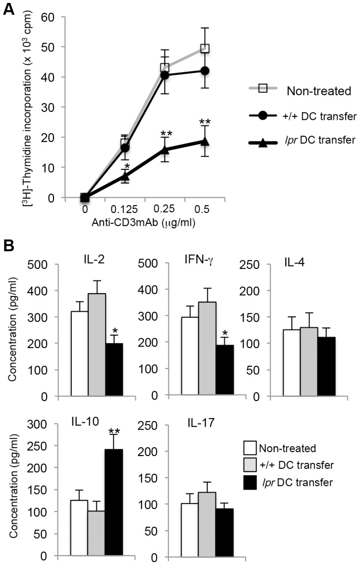 T cell responses in DC-transferred <t>MRL/</t> lpr mice. (A) Proliferative responses of <t>ILN</t> CD4 + T cells from the recipients and control mice were analyzed. Purified CD4 + T cells were stimulated with plate-coated CD3 mAb (0–0.5 µg/ml) and CD28 mAb (10 µg/ml) for 72 hours. The proliferative response was evaluated by [ 3 H] thymidine incorporation. Values are means ± SD (n = 4, 5, and 5 respectively per group). Results are representative of three independent experiments with similar results. (B) The culture supernatants for 24 h (anti-CD3 mAb: 0.5 µg/ml; anti-CD28 mAb: 10 µg/ml) as described above were analyzed for cytokine productions including IL-2, IFN-γ, IL-4, IL-10, and IL-17 by ELISA. Values are means ± SD (n = 4, 5, and 5 respectively per group). *p