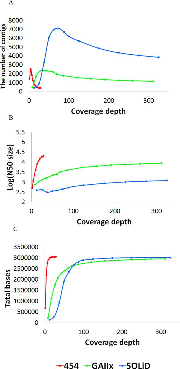 The performance of assembly as increasing coverage depths . The performance of assembled contigs (A), N50 size (B) and total bases (C) for the three NGS technologies at increasing depths in simulation. The red line, green line and blue line show the performance of Roche 454, <t>Illumina</t> <t>GAIIx,</t> and ABI SOLiD platform, respectively. Reads from each platform were simulated by random subsampling. Summary of performance of each platform, 25×, 240× and 300× sequencing data generating from 454, GAIIx and SOLiD platforms was sufficient for de novo assembly.