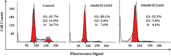 SU11652 induces cell cycle arrest of MV - 4 - 11 cells. MV-4-11 cells were incubated with 0, 10, and 100 nM SU11652 for 24 hours. Cells were fixed with ethanol and stained with propidium iodide before flow cytometric analysis. Percentages of cells in G1, S, and G2 phases were calculated by using the ModFit software.