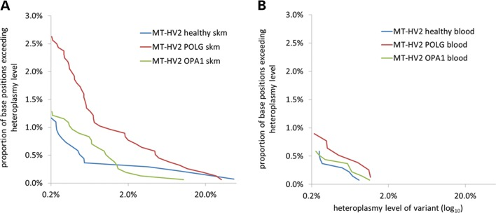 Very low-level heteroplasmic mtDNA variance was detected by ultra-deep amplicon resequencing. ( A ) Comparison of variants detected in the skeletal muscle (skm) DNA within the MT-HV2 amplicon in different patient groups shows no difference between healthy control ( n = 7) and OPA1 ( n = 8) subjects, but a significant excess of variance at all heteroplasmy levels in POLG subjects ( n = 8). ( B ) Comparison of variants detected in the blood DNA in healthy control ( n = 7), POLG ( n = 4) and OPA1 ( n = 7) subjects shows that variants are present, but less common than in the skeletal muscle DNA with the absence of higher level variants ( > 2% heteroplasmy) and no difference between patient groups.