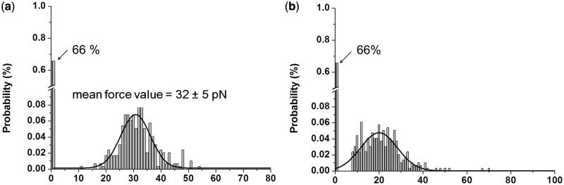 The histograms of the unbinding force ( a ) and the distance ( b ) derived from the force–distance curves of the interaction recorded on an area (150 nm × 150 nm) for a sample of 6.0 fM HCV RNA. The mean value of unbinding force was 32 ± 5 (the force value ± σ) pN (a) and the unbinding distance ranged from 8 nm to 70 nm (b). The probability of getting the specific event was 34%.