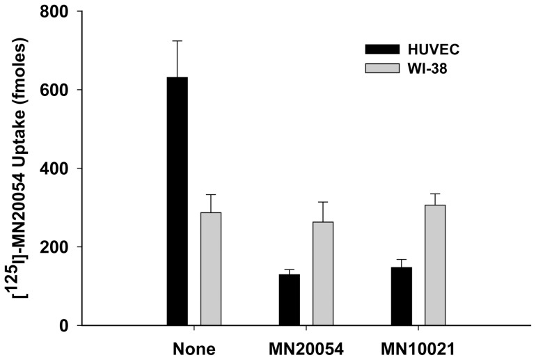 Binding of [ 125 I] – MN20054 to Fibroblasts. HUVEC and WI-38 fibroblasts (CCL-75™; ATCC) were grown to confluence in 12-well tissue culture plates. To each of triplicate wells was added 20 pmol of [ 125 I]-MN20054 in the presence of either buffer alone, a 100-fold molar excess of MN20054, or a 100-fold molar excess of MN10021. The plates were incubated for 60 min at 37°C with gentle rocking, the wells aspirated and quickly washed 3X with 2.0 ml each of ice-cold PBS/BSA and 1.0 ml of 1.0 N NaOH added to each well to solubilize the cells. Nine-tenths ml of solubilized cells was then removed from each well and cell-associated radioactivity determined by gamma scintillation spectrophotometry.