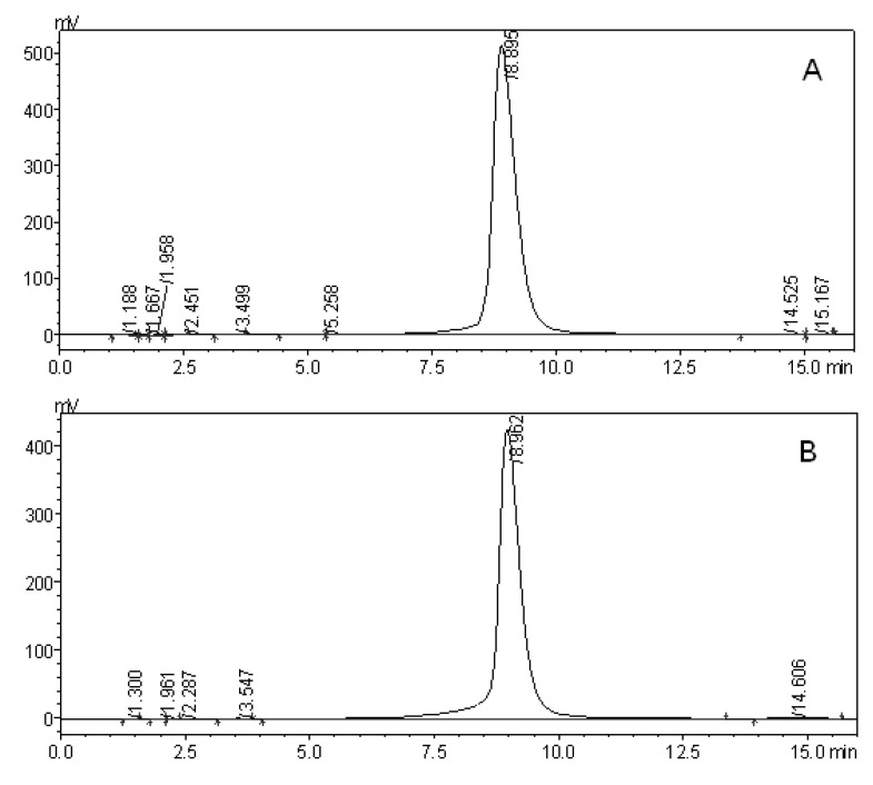 HPLC analysis of ( A ) rosmarinic acid from Z. marina and ( B ) rosmarinic acid standard. The samples were passed through reversed phase column <t>VP-ODS</t> <t>C18</t> (150 × 4 mm) at 1 mL/min. Chromatograms were monitored at 330 nm, and the mobile phase was methanol/water/acetic acid (55:44.9:0.1, v:v:v). The experiment was carried out at 30 °C. The retention time of rosmarinic acid was approximately 8.9 min.