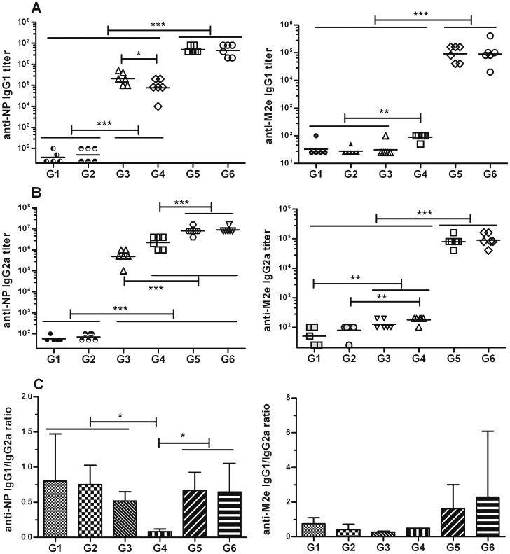 IgG1 and IgG2a isotypes in serum from NM2e-immunized mice. Mice were treated as described in Fig. 3. NP- and M2e-specific IgG isotypes in mouse serum were analyzed by ELISA. The plots show the (A) NP- (left) and M2e-specific (right) IgG1 isotypes and (B) the respective IgG2a isotypes. The scatter dot plots show the results for every mouse in each group, and the bars show the geometric mean of each group. The plots in (C) present the NP-(left) and M2e-specific (right) IgG1/IgG2a ratios, and the bars show the means with SD. Lines above two or more groups indicate that they have the same comparative results. *, p ≤0.05; **, p ≤0.01; ***, p ≤0.001 by one-way ANOVA.