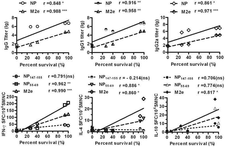 Correlations between survival percentage and immune responses in mice. A, Correlation analysis was conducted to determine the relationships of the survival percentage data from Fig. 6 with the NP-, M2e-specific IgG (left) ELISA data from Fig. 3, IgG1 (middle) and IgG2a (right) ELISA data in Fig. 4. Log conversion was performed for the murine serum antibody titers. B, Correlation analysis was conducted to determine the relationships of the survival percentage data in Fig. 6 with the IFN-γ- (left) IL-4- (middle), and IL-10-secreting (right) SMNCs stimulated with NP147-155, NP55-69, or M2e peptide pool based on the ELISPOT data in Fig. 5.