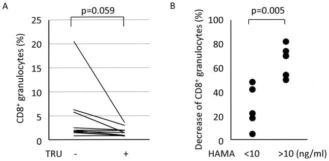 Involvement of HAMA in FcγR-mediated trogocytosis. ( A ) Effects of HAMA blockade on FcγR-mediated trogocytosis (n = 10). Heparinized whole blood samples were added with or without 1 µl of HAMA inhibitor, TRU block, and then made to react with the PE-labeled anti-CD8α (HIT8a) and FITC-labeled anti-CD15 (H198) Abs. After depletion of erythrocytes, these cells were subjected to FCM. PE-labeled mouse <t>IgG1</t> and FITC-labeled mouse IgM were used as isotype-matched controls for HIT8a and H198, respectively. Student t -test for paired samples was applied for statistical analysis. ( B ) Difference in the inhibition rates of FcγR-mediated trogocytosis by the HAMA inhibitor between HAMA high sera and HAMA low sera. The serum samples were divided into 2 groups, including HAMA high serum (more than 10 ng/ml, n = 5) and HAMA low serum (less than 10 ng/ml, n = 5). The decrease rates of CD8 + granulocytes by treatment with TRU block were calculated from the data presented in Figure 6A . Student t -test for unpaired samples was applied for statistical analysis.