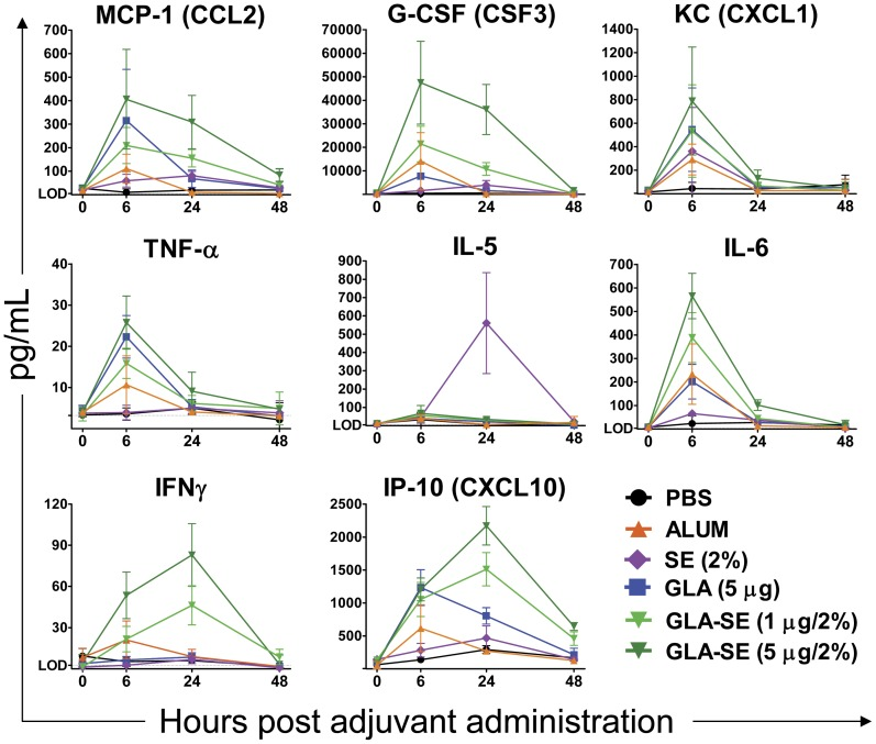 Serum cytokine induction. Levels of representative <t>cytokines</t> (CCL2, CSF3, CXCL1, TNFα, IL-5, IL-6, IFNγ, and CXCL10) were measured for each treatment group in the serum at 6–48 hours after adjuvant administration in 3–4 replicate experiments. Data is presented as the mean plus standard deviation of N = 8–12 for the 6 and 24 hour timepoints and N = 3 for the 48 hour timepoint.
