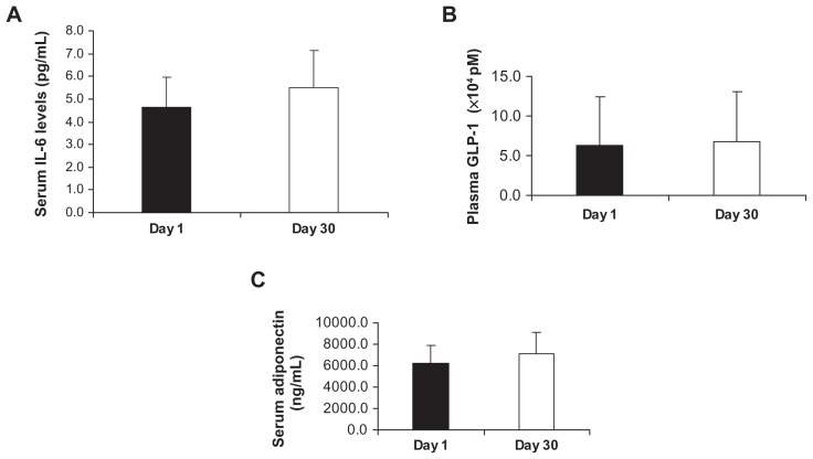 Effect of Imm124-E on serum levels of IL-6, GLP-1, and adiponectin. All sera were measured using ELISA kits at days 1 and 30 of the trial in all treated patients. Graphs show ( A ) Serum levels of IL-6 from six patients; ( B ) Serum levels of GLP-1 post–glucose tolerance test from five patients; ( C ) Serum levels of adiponectin from eight patients. Note: Graphs indicate means ± SD. Abbreviations: IL-6, interleukin-6; GLP-1, glucagon-like peptide 1; ELISA, enzyme-linked immunosorbent assay; SD, standard deviation.