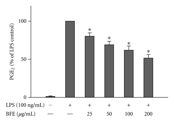 Reduction of PGE 2 production in LPS-stimulated microglia. Cells were stimulated with LPS (100 ng/mL) in the presence or absence of BFE (25–200 μ g/mL) for 24 h. At the end of the incubation period, supernatants were collected for PGE 2 measurement. All values are expressed as mean ± SEM for 3 independent experiments. Data were analysed using one-way ANOVA for multiple comparison with post-hoc Student Newman-Keuls test. * P