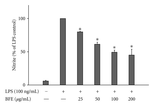 Reduction of nitrite production in LPS-stimulated microglia. Cells were stimulated with LPS (100 ng/mL) in the presence or absence of BFE (25–200 μ g/mL) for 24 h. At the end of the incubation period, supernatants were collected for nitrite measurement with the Griess assay. All values are expressed as mean ± SEM for 3 independent experiments. Data were analysed using one-way ANOVA for multiple comparison with post-hoc Student Newman-Keuls test. * P