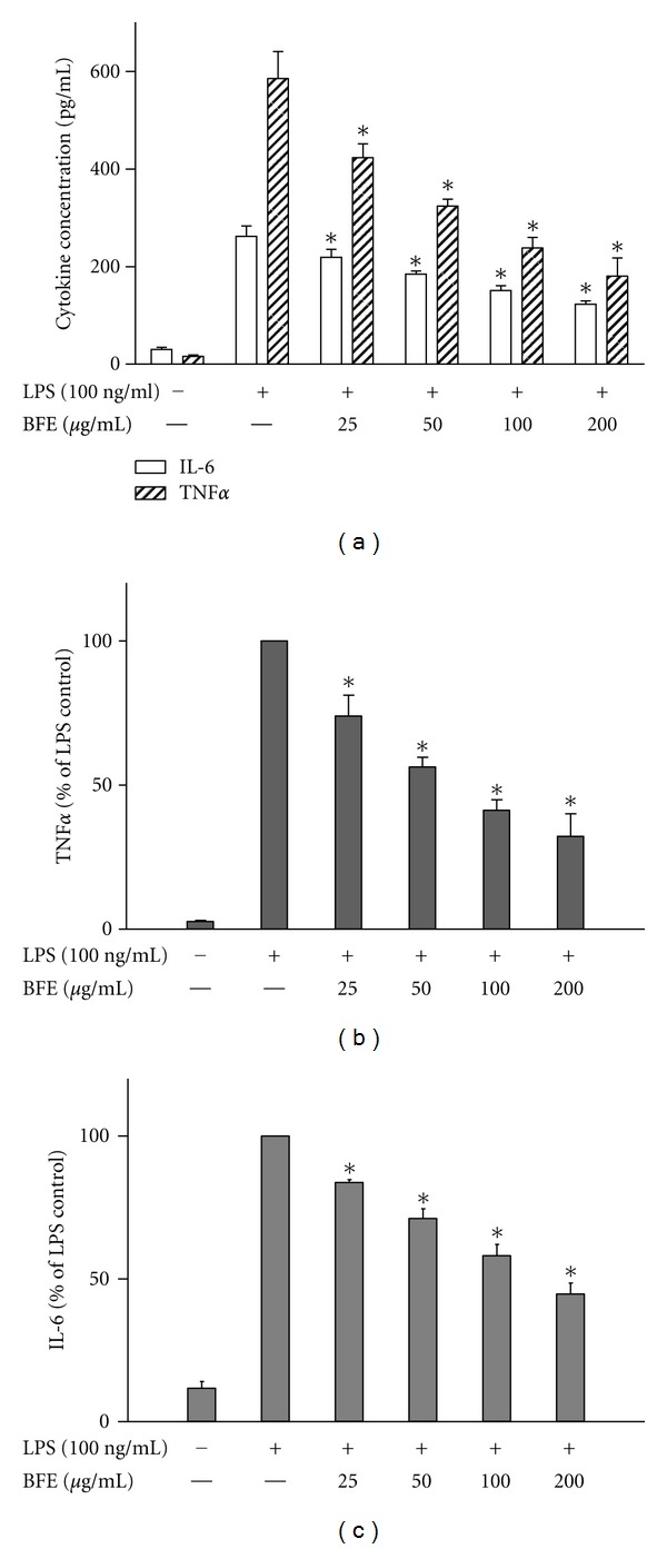 Reduction of TNF α ((a) and (b)) and IL-6 ((a) and (c)) production in LPS-stimulated BV-2 microglia. Cells were stimulated with LPS (100 ng/mL) in the presence or absence of BFE (25–200 μ g/mL) for 24 h. At the end of the incubation period, supernatants were collected for TNF α and IL-6 measurement according to the manufacturer's instructions. All values are expressed as mean ± SEM for 3 independent experiments. Data were analysed using one-way ANOVA for multiple comparison with post-hoc Student Newman-Keuls test. * P