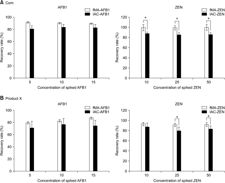 Comparison of recovery rates for the MNP-mAb conjugates <t>(fMA-AFB1</t> and fMA-ZEN) and immunoaffinity columns <t>(IAC-AFB1</t> and IAC-ZEN) from corn (A) or product X (B) feed samples (n = 3). Recovery rate (%) = (amount of purified mycotoxins/amount of spiked mycotoxins) × 100. * p