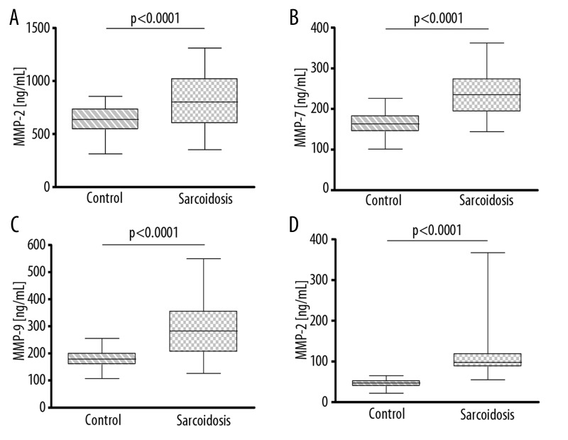 Concentrations of proteins in peripheral blood lysates in control and sarcoidosis groups for: ( A ) MMP-2; ( B ) MMP-7; ( C ) MMP-9; ( D ) TIMP-2. Data shown as median (horizontal line) and interquartile range (boxes). Whiskers show minimum and maximum values.
