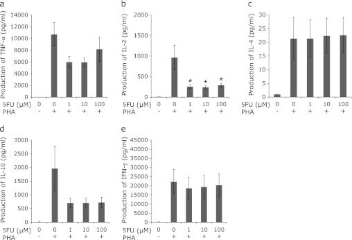Effects of 5-FU on PHA-induced cytokine production. After 2 h chemical stimulation with 5-FU, PBMCs were then incubated with PHA for 48 h. Cell culture supernatant was assayed for TNF-α(a), IL-2(b), IL-4(c), IL-10(d) and IFN-γ(e) by using a cytokine-specific solid phase sandwich ELISA. In all panels, data are expressed as the mean ± SEM. * p