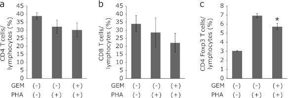 Effects of GEM on lymphocyte populations. After 2 h stimulation with GEM, PBMCs were incubated with PHA for 48 h. Cell types (CD4 and CD8) and intracellular staining for Foxp3 were evaluated by flow cytometry. In all panels, data are expressed as the mean ± SEM. * p