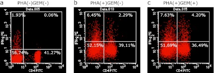 A representative result of CD4 and IFN-γ dual staining and flow cytometry. After 2 h stimulation with GEM, PBMCs were incubated with PHA for 48 h. CD4 and intracellular staining for IFN-γ were evaluated by flow cytometry.