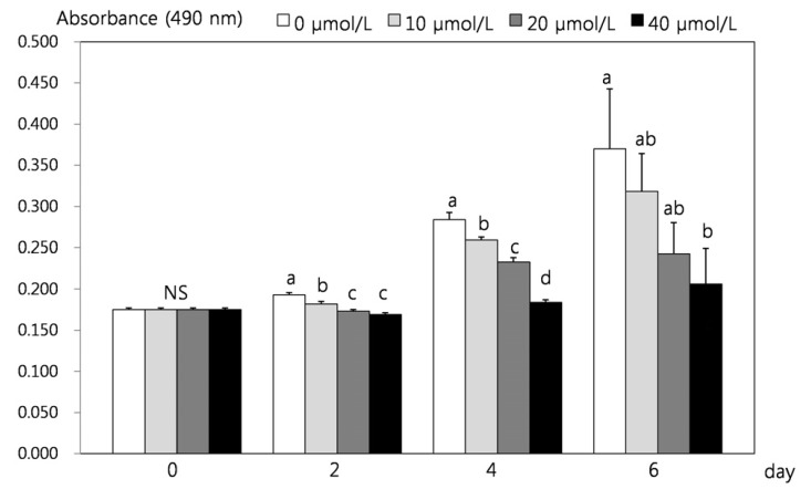Effect of resveratrol on quantification of lipid content in 3T3-L1 cells. 3T3-L1 cells were plated at a density of 1 × 10 4 cells/mLin a 96 well plate with DMEM supplemented with 10% BCS for 2 days, the monolayers were differentiation induction with DMEM supplemented with 10% FBS, 10 µg/mLinsulin, 1 µmol/L Dex, 0.5 mmol/L IBMX for 2 days. After differentiation induction, the monolayer was incubated in post differentiation medium with 0, 10, 20, and 40 µmol/L resveratrol. Lipid accumulation was estimated by the Oil red O staining. Each bar represents the mean ± SE. Comparison among different concentrations of resveratrol that yielded significant differences ( P