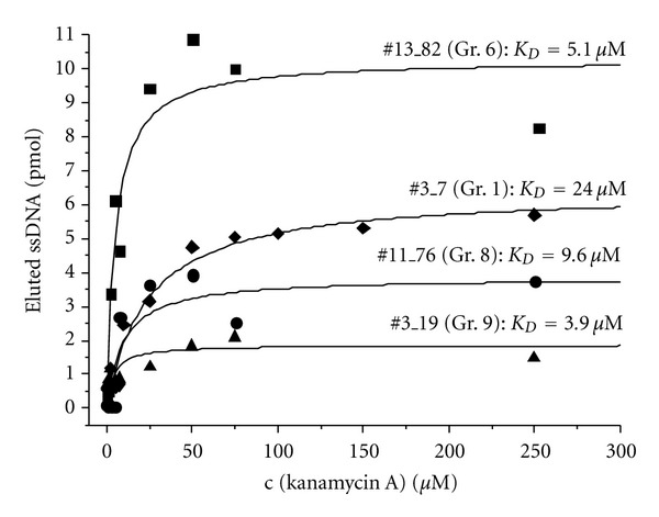 Affinity tests on the representatives of aptamer groups evolved from Capture-SELEX. Affinity tests were performed similar to the Capture-SELEX procedure, and ssDNA was eluted by different concentrations of kanamycin A in selection buffer. Data was fitted by the model of one site direct binding using a rectangular hyperbola for the saturation curve (OriginLab Corporation, OriginPro 8G SR2).