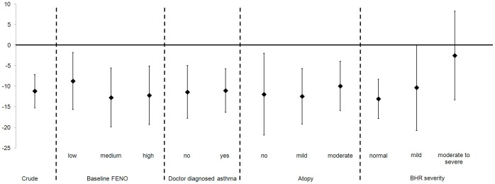 % difference of <t>FENO</t> after <t>MDP</t> challenge by baseline FENO, asthma, atopy and BHR severity. Abbreviations: FENO, fractional exhaled nitric oxide; MDP, mannitol dry powder; BHR, bronchial hyperresponsiveness; SPT, skin prick test. Baseline FENO defined as tertiles (low levels: