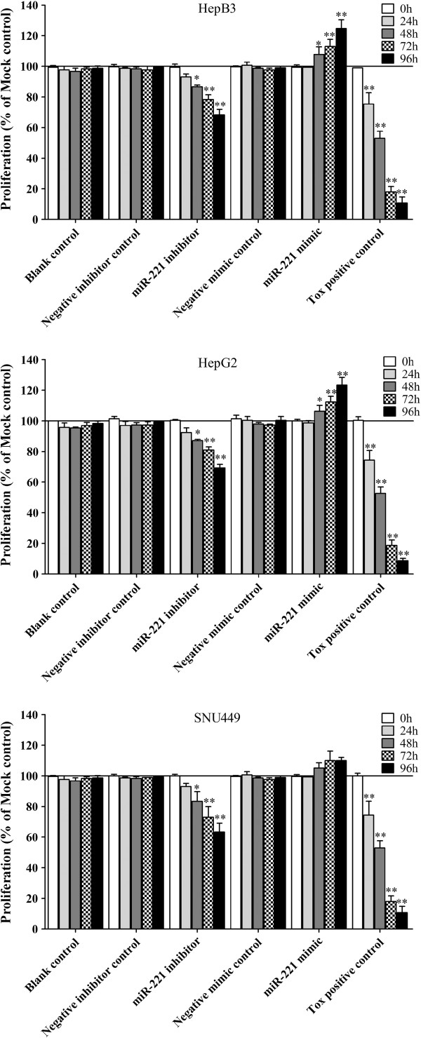 Effect of miR-221 on cell proliferation of HCC cells by CellTiter96 AQueous One Solution Cell Proliferation Assay. HCC cells were treated the same as described in Figure 5 and the cell proliferation was measured using the MTS assay (CellTiter96 AQueous One Solution Cell Proliferation Assay). * P