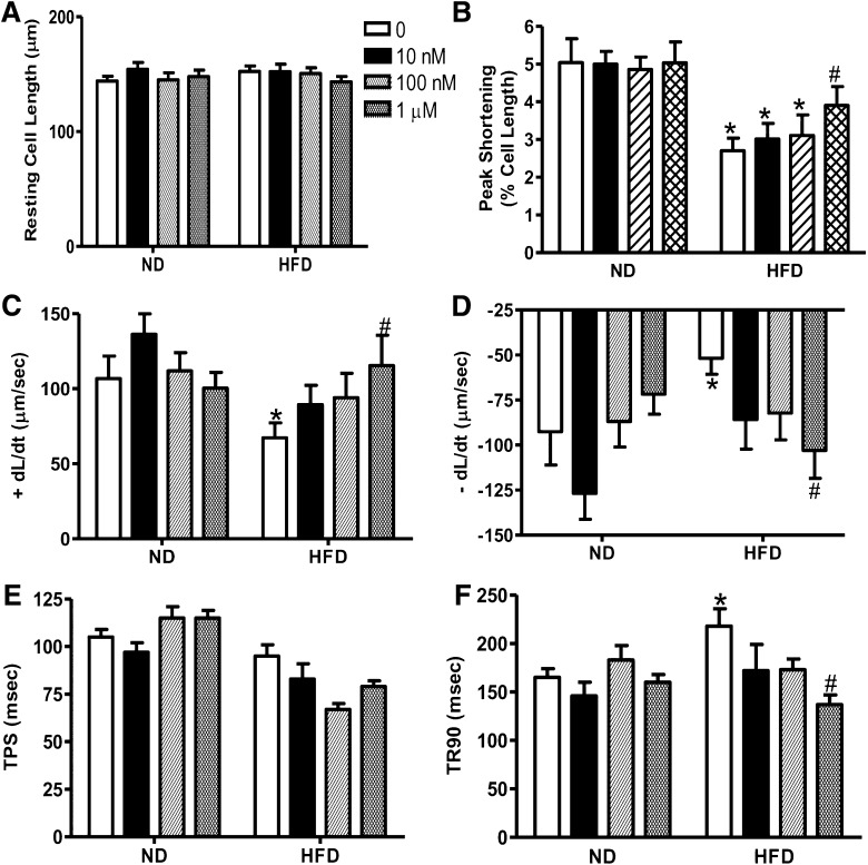 Effect of cathepsin K inhibitor II on resting cell length ( A ), PS ( B ), and time to 90% relengthening ( C ) of cardiomyocytes isolated from normal diet (ND)-fed and high-fat diet (HFD)-fed wild-type mice. Data are means ± SEM, n = 50 cardiomyocytes per group. * P