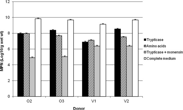 Most-probable-numbers (MPN) counts of <t>Trypticase</t> and amino acid-utilising bacteria in faeces from human omnivorous (O2 and O3) and vegetarian (V1 and V2) donors. Results are from 7-d counts. Error bars represent 95% confidence levels.